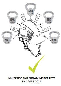 Helmet Impact Test